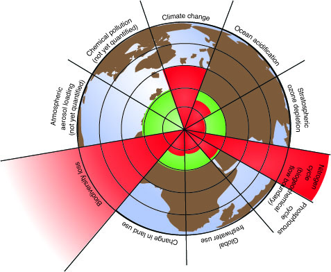 the 9 planetary boundaries