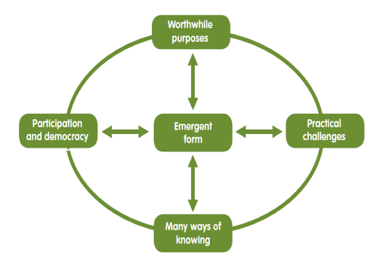 My research confirms that action research identifies a cycle of five critical method stages (Reason et al, 2009) in effective eco-social art practices (Fitzgerald, 2018).